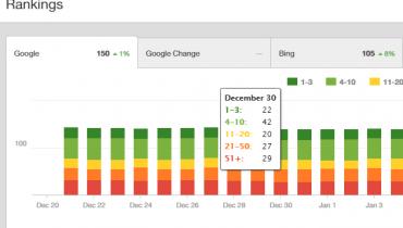 Como acompanhar os resultados de SEO usando o Google Analytics