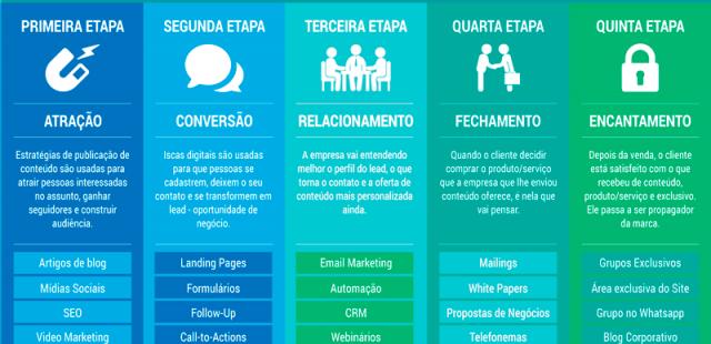 Inbound Marketing estratégia Marketing Digital em Brasília DF