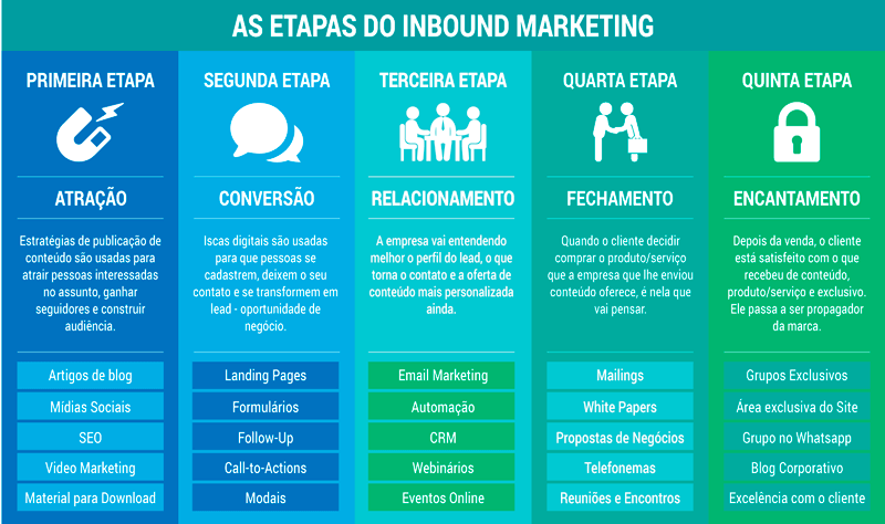 Inbound Marketing estratégia Marketing Digital em Brasília DF